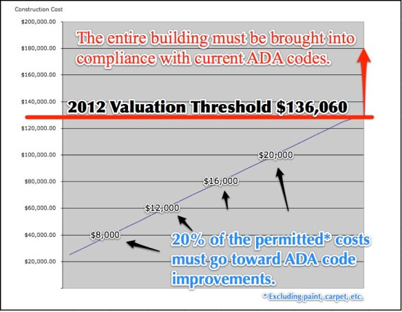 ADA Valuation Threshold